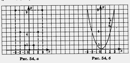 Шаблон параболы - a0