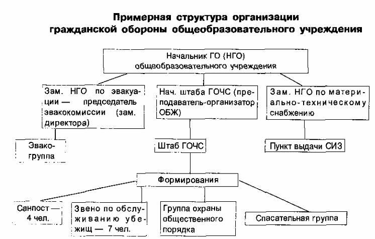 Реферат на тему организации гражданской обороны 1173