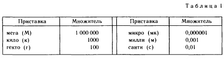 Таблица 1 приставки используемые для