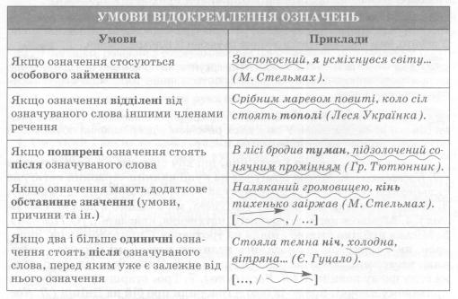 Укр.мова 8 клас,