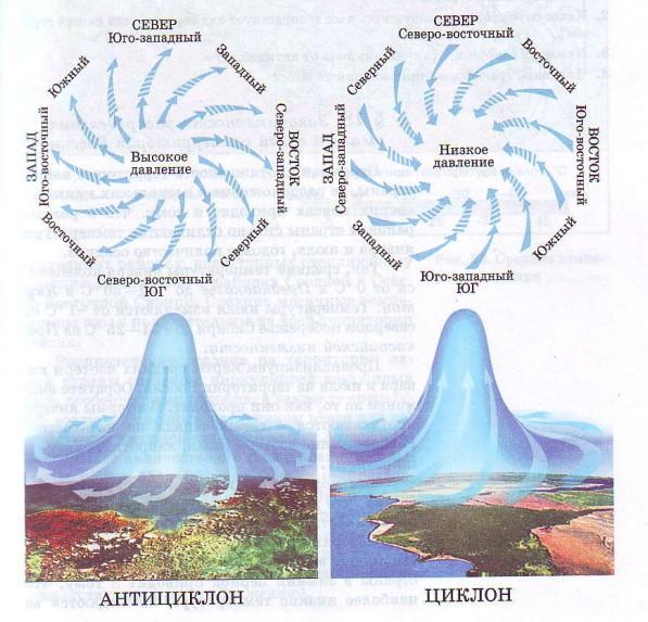 Направление ветров в циклоне и антициклоне в Северном полушарии