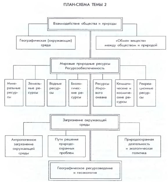 План-схема темы № 2