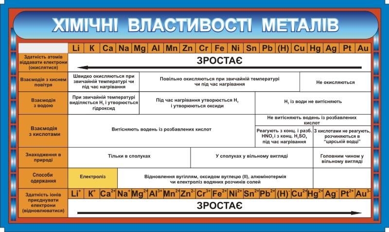 Химические Свойства Металлов.
