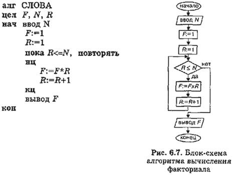 Блок-схема алгоритма
