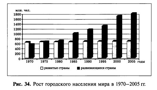 Рост городского населения мира в 1970 - 2005гг.