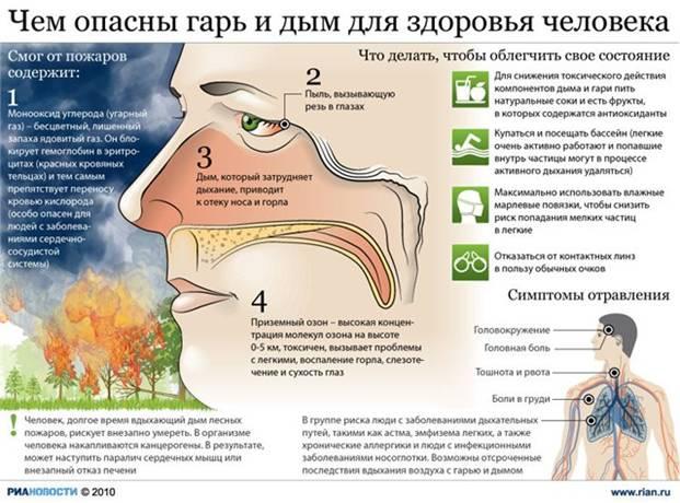Влияние дыма и гари на дыхание