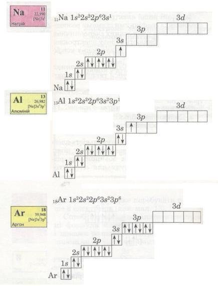 В електронній оболонці атомів