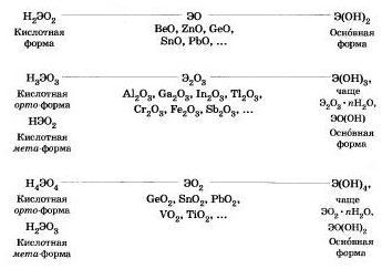 Амфотерные органические и неорганические соединения