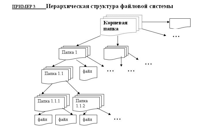 способы создания схем
