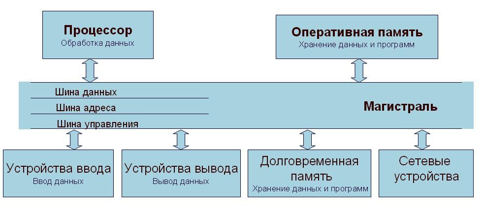 "С ТРУКТУРНАЯ СХЕМА ПК.""."