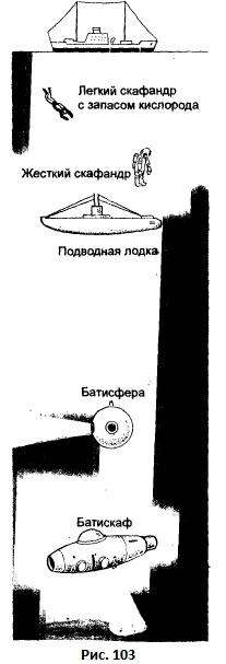 Кингстон на подводной лодке для измерения давления воды