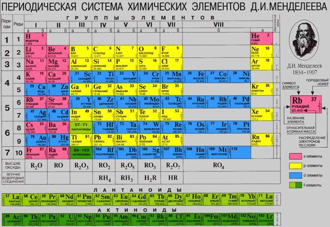 Daxil olunan таблица менделеева sözüne esasen mobil