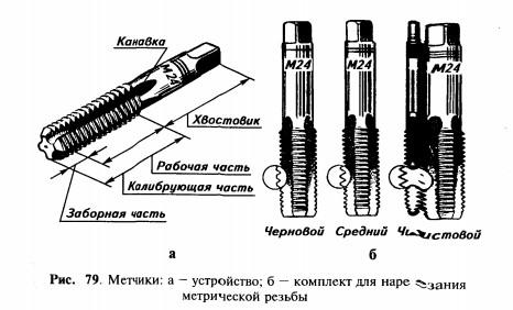 Ручные метчики для нарезания