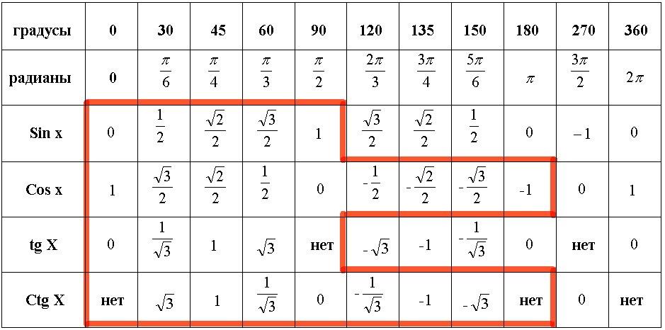 Тригонометрическая таблица косинусов i
