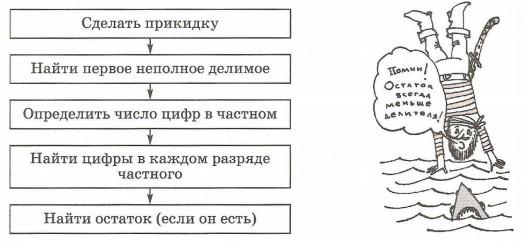 Алгоритм Деления Столбиком На Однозначное Число Презентация