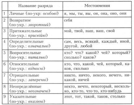 личные местоимения русского языка: