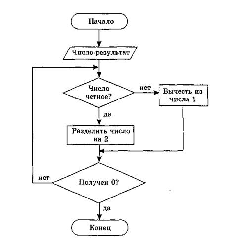 Типы алгоритмов — Гипермаркет