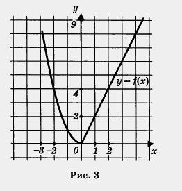 ... значений для второй функции у = 0,5x 2: school.xvatit.com/index.php?title=Функция_у_=_kx2,_ее...