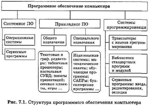 Структура программного