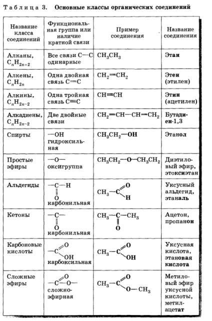 Классификация органических соединений.