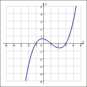 рисунок графика функции: