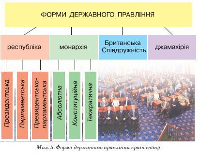 Форми державного правління