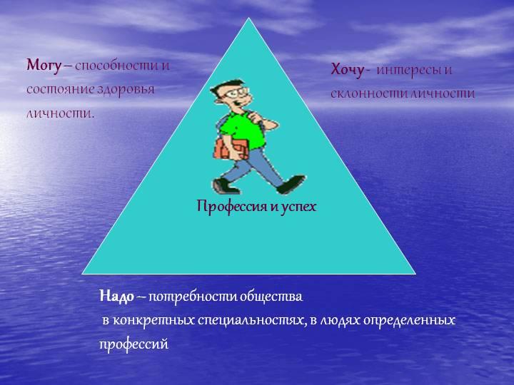схема реализации способностей в жизни. фото.