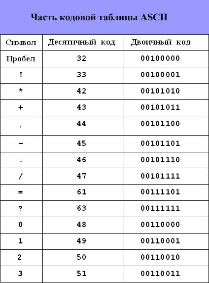 таблица русских символов ascii