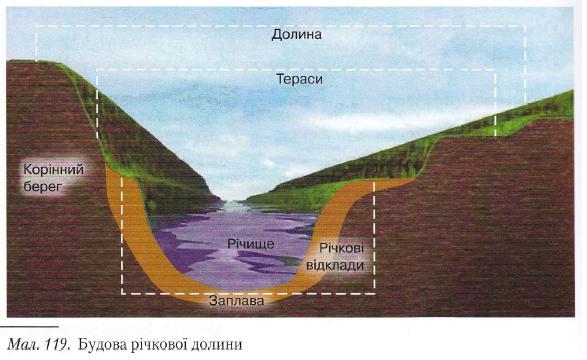 Будова річкової долини