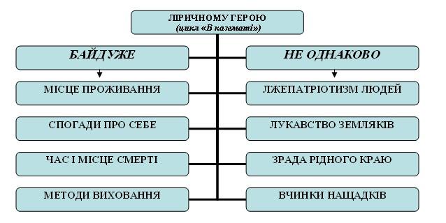 """""""Ліричний герой поетичного"""