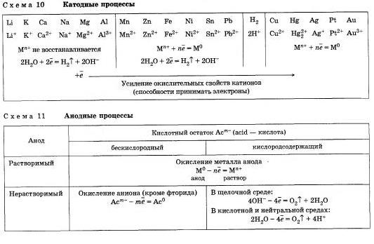Электролиз расплавов н