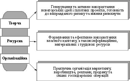 Особи підприємця або юридичної особи
