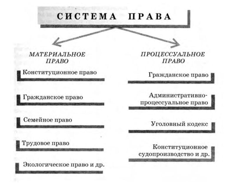 На основе процессуального