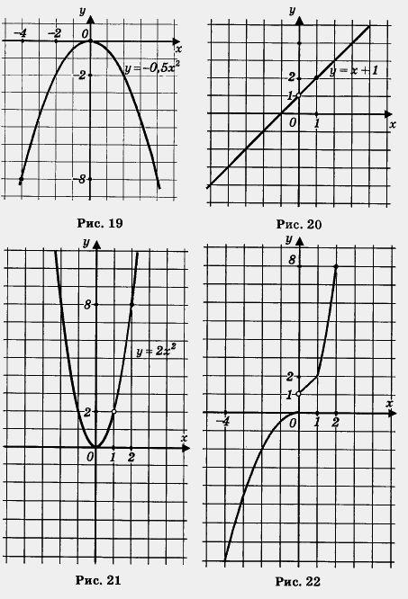 4 2 2 график функции: