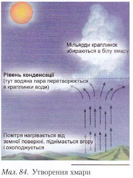Утворення хмари