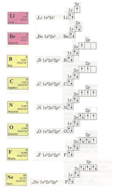 Електронні формули. фото