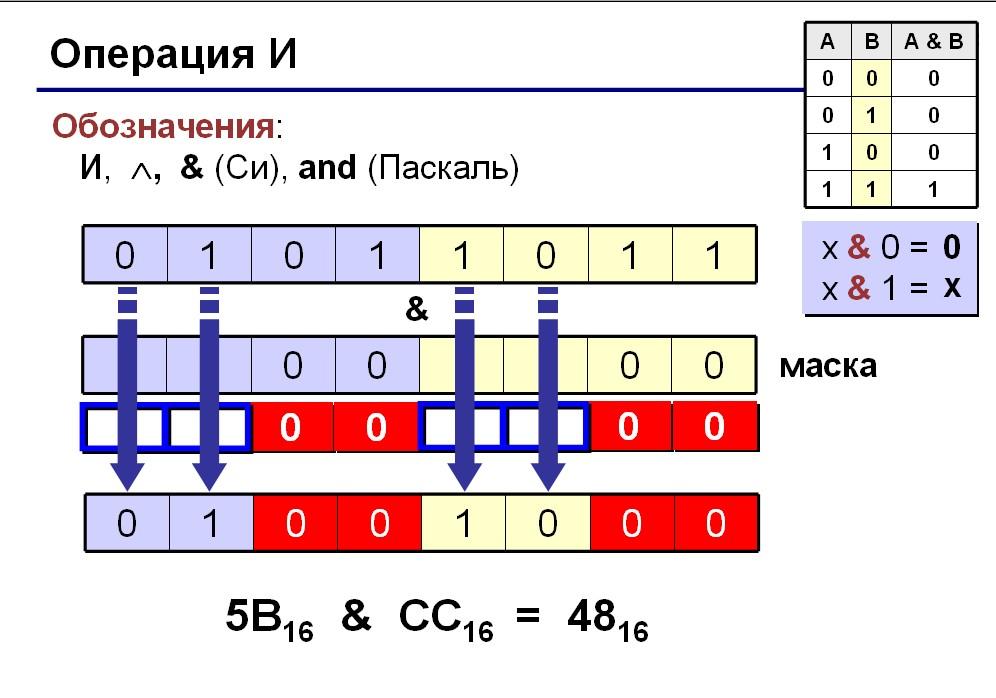пример сложения двоичных чисел со знаком