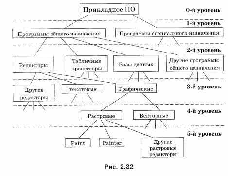 ...изображен граф иерархической системы, представляющий состав прикладного программного обеспечения (ПО)компьютера.