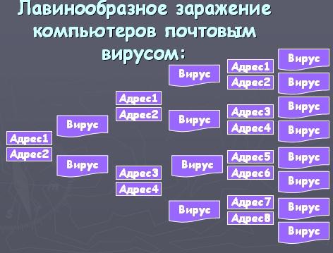 вредоносные воздействия компьютерных вирусов:
