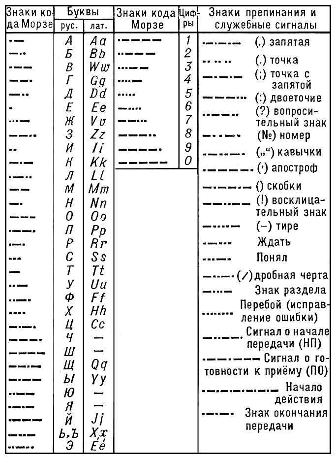 Скачать программу для изучения азбуки морзе