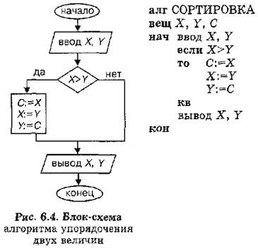"""Общий вид блок схем алгоритмической структуры  """"ветвление """" рис 2 задание 3 2 составим блок схему сказочного алгоритма..."""