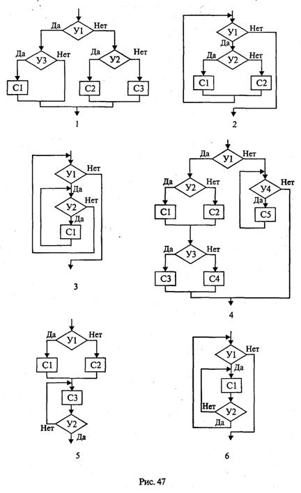 Структура алгоритмов