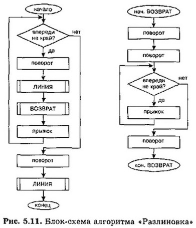 Примеры описания алгоритмов с