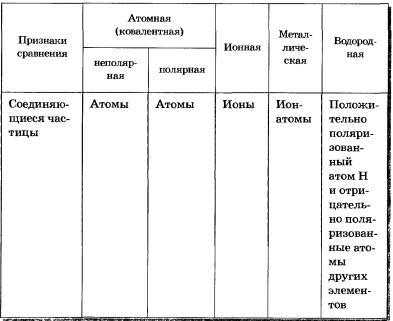 Таблицы и схемы по