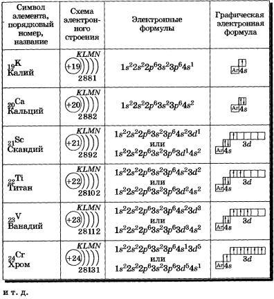 Электронные конфигурации