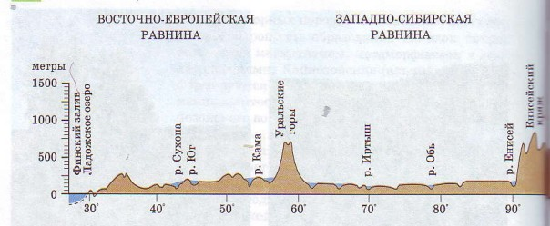 Профиль рельефа России по 60° с. ш.