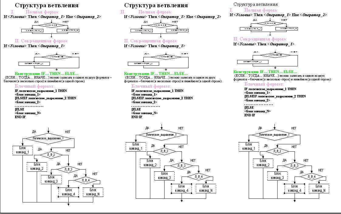 Програмування мова програмування delphi