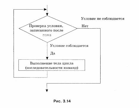 Блок-схема цикла