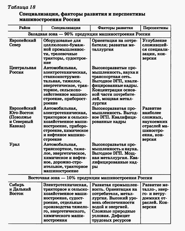 Специализация, факторы развития и перспективы машиностроения России