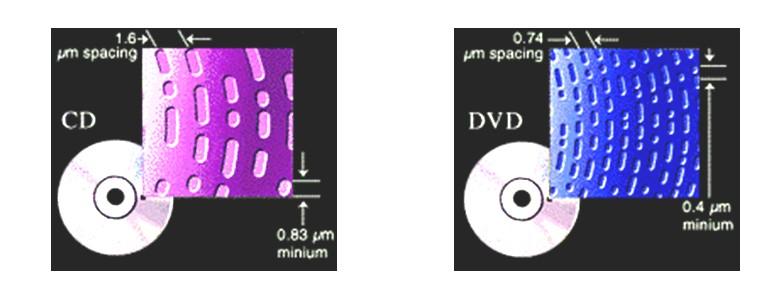 cd dvd устройство: